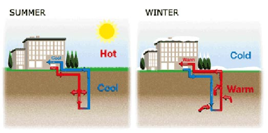Geothermal heat pumps are winning more investments | Chris Termeer