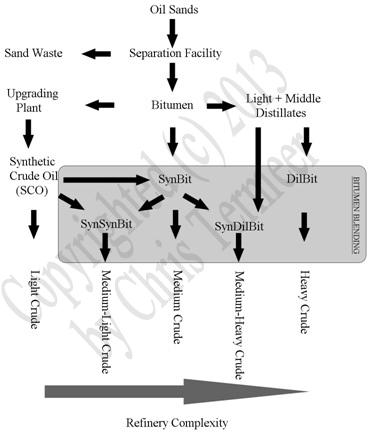 bitumen vs heavy crude oil
